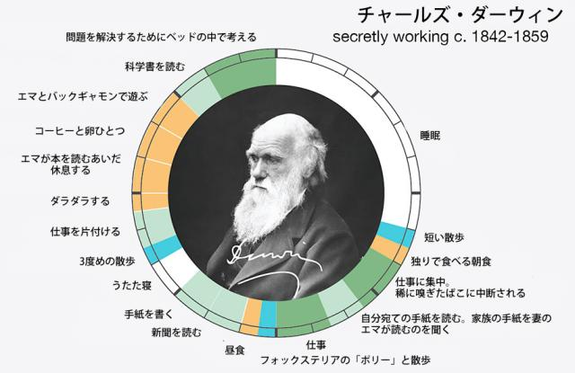 How-Artists-Work-10-Charles-Darwin.jpg
